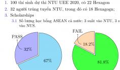 Khóa K14 tuyển ứng viên dự thi NUS, NTU 2021